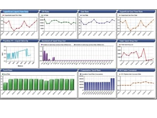 An example of a Corrosion Management Dashboard.