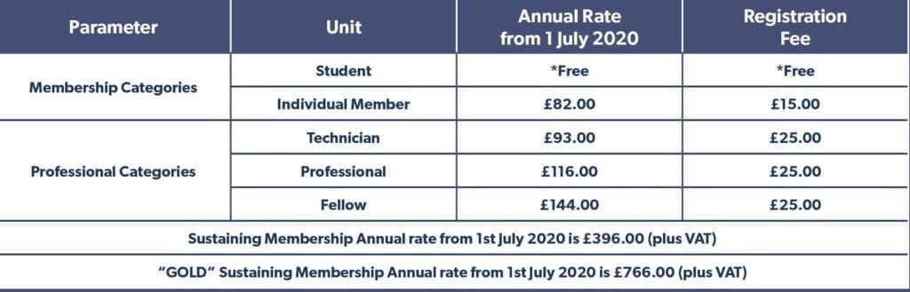membership subscription table