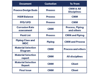 Typical workflow for issuing a corrosion control material selection table/report.